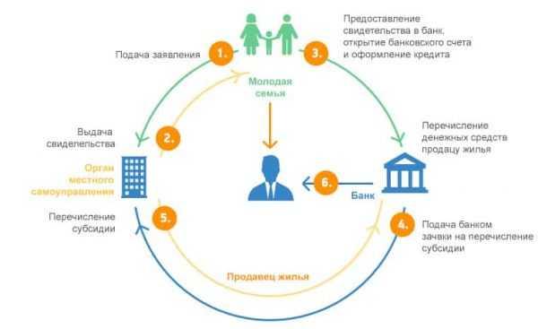 Схема действия для участия в программе «Молодая семья»