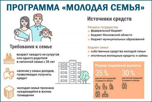 Условия программы «Молодая семья в Московской области