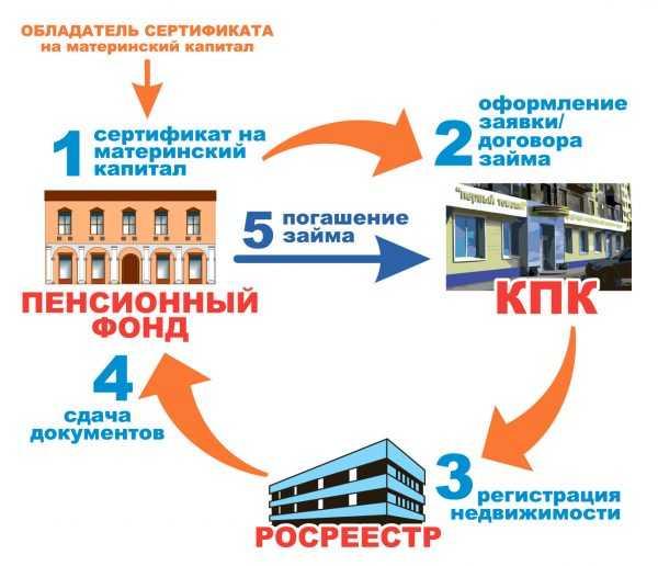 Схема использования метринского капитала для покупки недвижимости