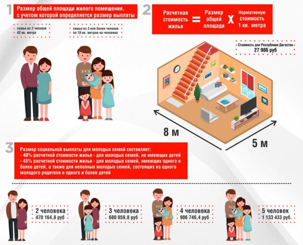 Условия программы «Молодая семья» в Дагестане
