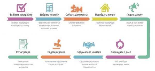 Как взять ипотеку в Сбербанке — схема