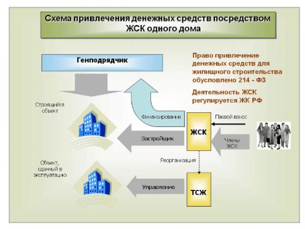 Схема работы ЖСК