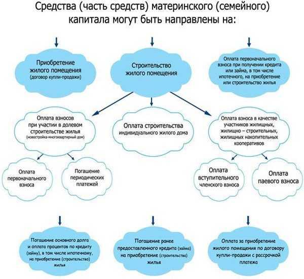 Схема использования материнского капитала