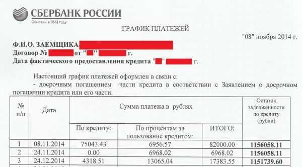 График платежей по ипотеке от Сбербанка после досрочного погашения части кредита