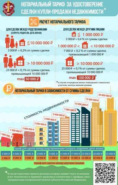 Инфографика о тарифах нотариуса о сделках с недвижимостью
