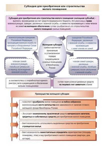 Инфографика о жилищной субсидии для военных с сайта Минобороны РФ